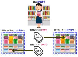 【ブログ初心者/初期設定・その5】カテゴリーとタグの違い