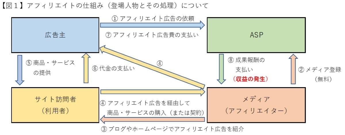 画像4-affiliate-mechanism