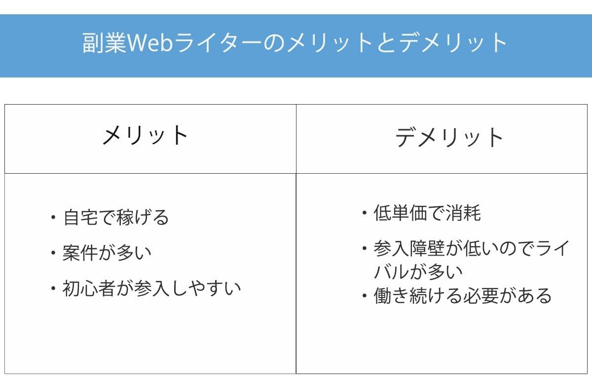 画像1-web-writer-side-business