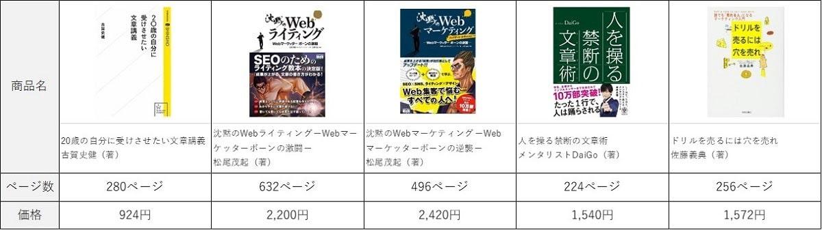 画像0-5-web-writer-learning-books